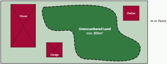 Property Boundaries